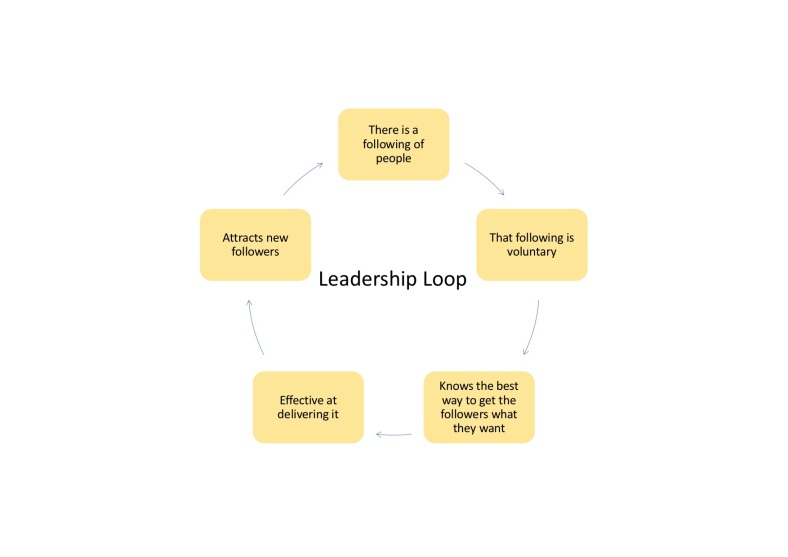 Women and Leadership Leeds 2019